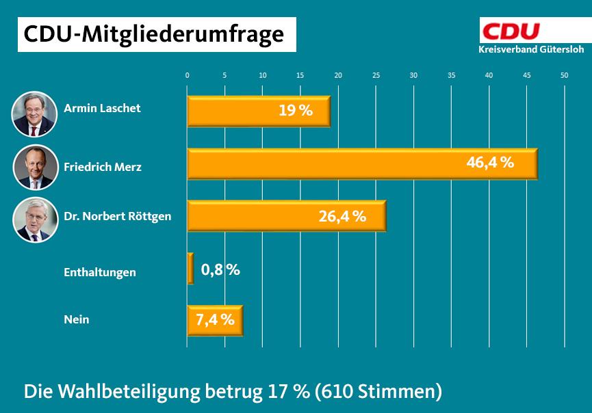 CDU-Kreisverband befragt Mitglieder zur Vorsitzendenwahl auf dem Parteitag