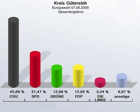 Gesamtergebnis der Europawahl im Kreis Gütersloh.